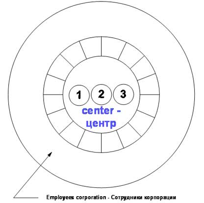 Структура и устав компании Angel Plus